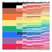 The Evolution of Crayola Crayon Colors